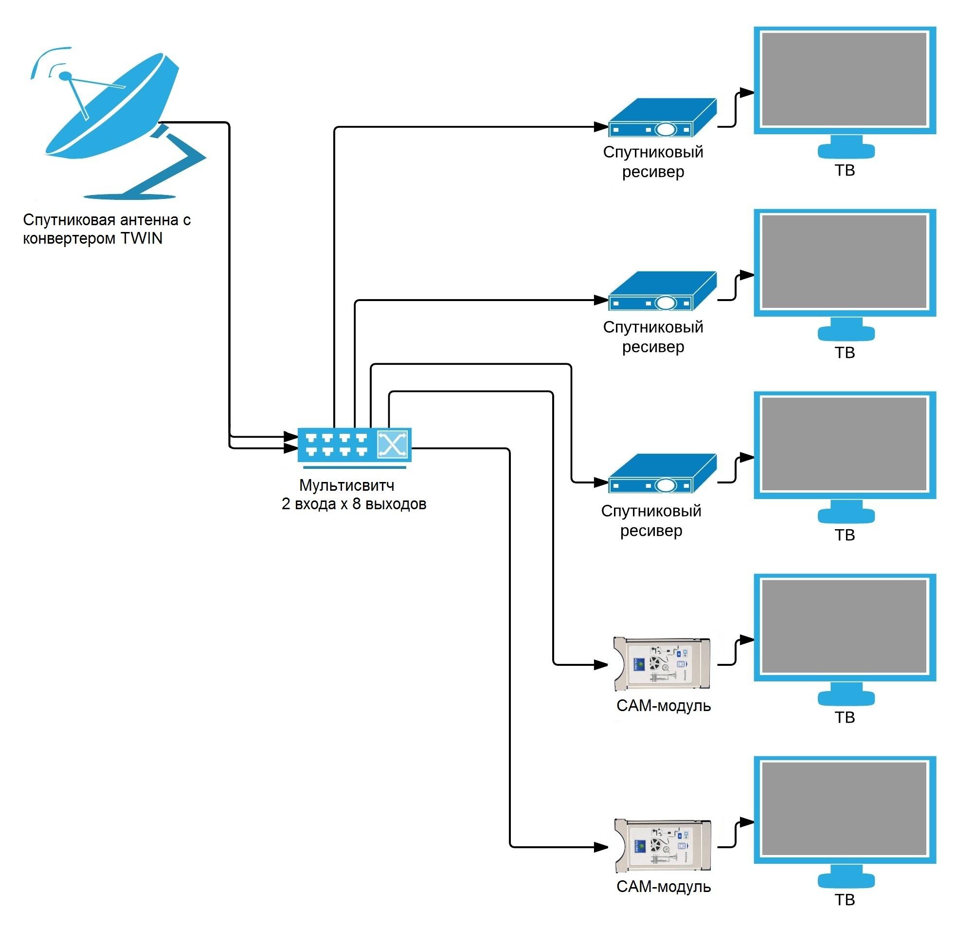 Схема подключения спутникового телевидение триколор тв на 2 телевизора