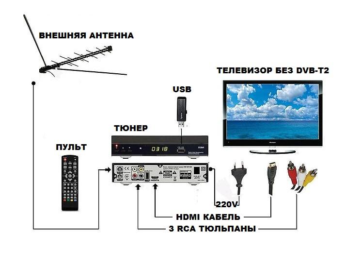 Интернет телевидение своими руками 88