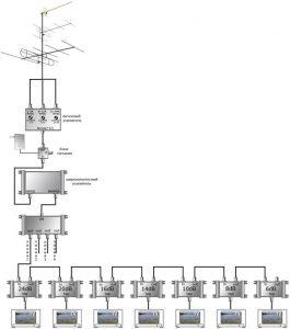 Эфирные цифровые антенны