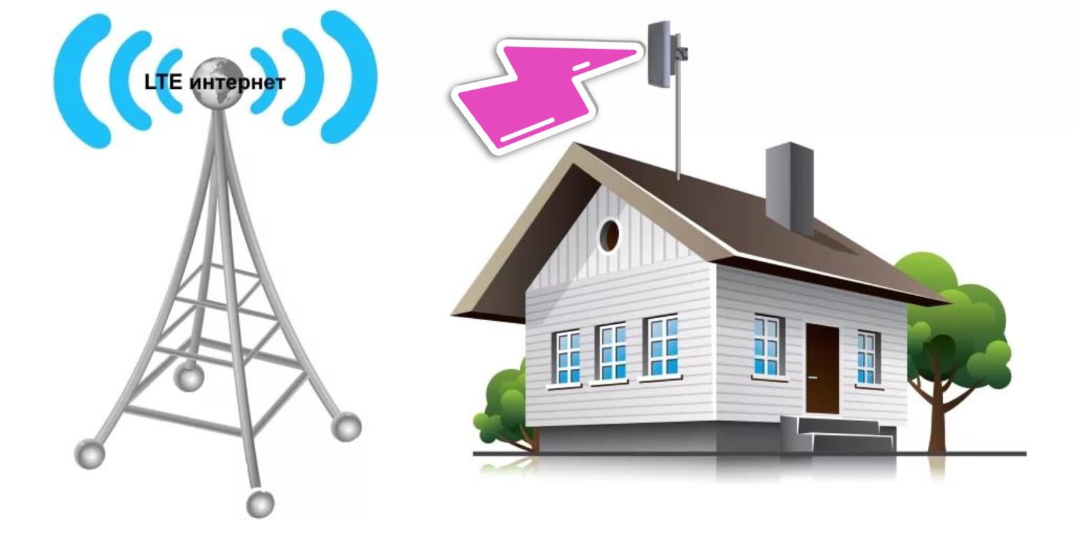 3G 4G интернет беспроводной