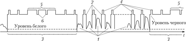 Упрощенная временная диаграмма полного телевизионного сигнала