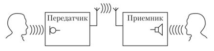 Структурная схема канала радиовещания