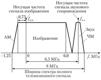 Размещение спектров сигналов изображения и звука в телеканале