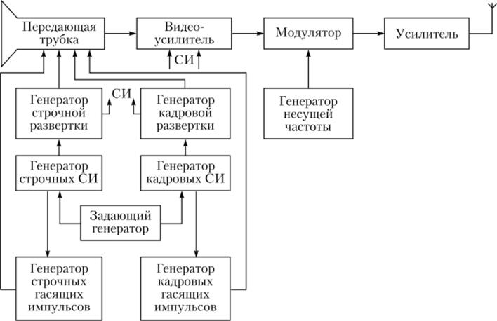Структурная схема телевизионного передающего устройства